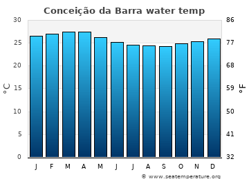 Conceição da Barra average sea temperature chart