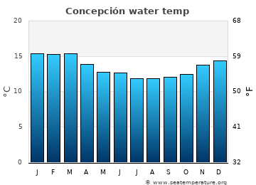 Concepción average sea temperature chart