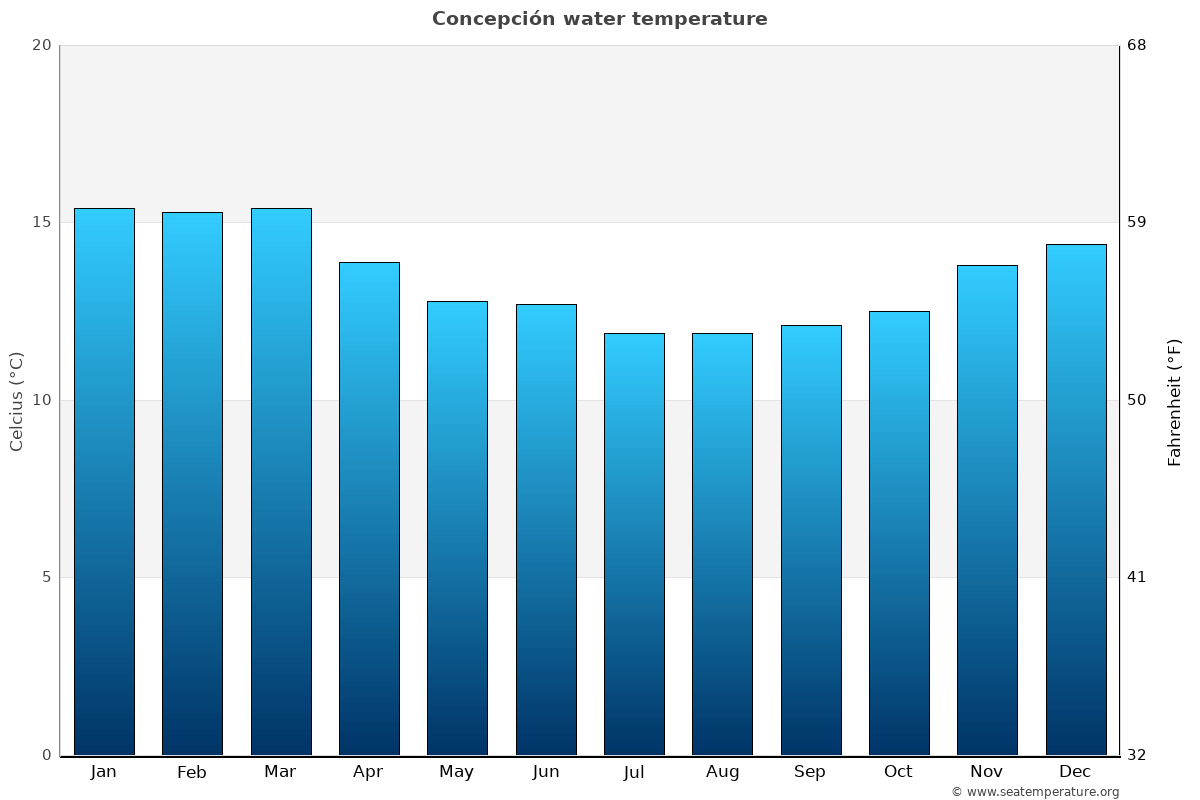 Concepción average water temperatures