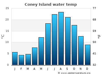Coney Island average sea temperature chart
