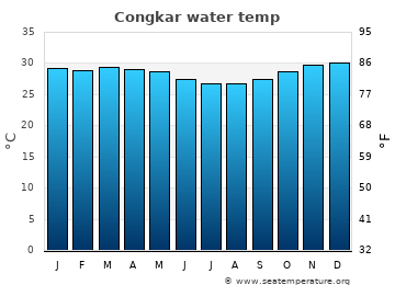 Congkar average sea temperature chart