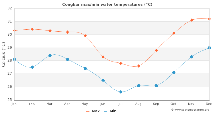 Congkar average maximum / minimum water temperatures