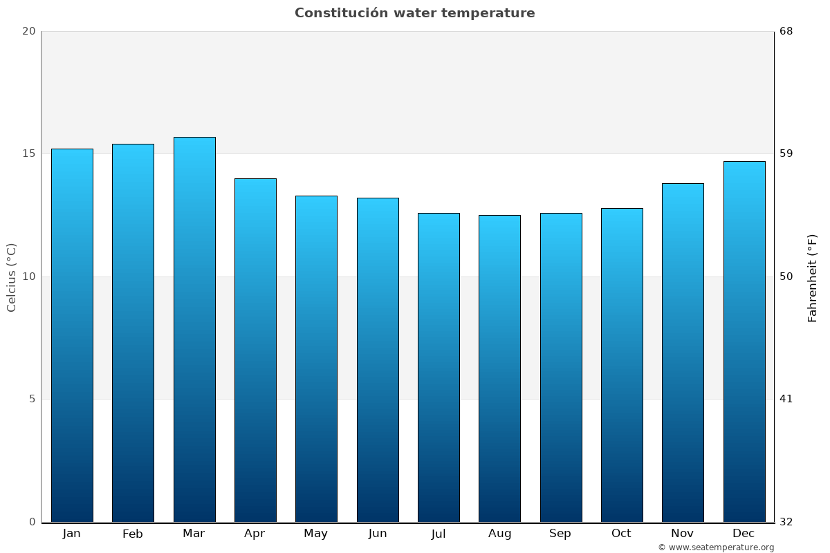 Constitución average water temperatures