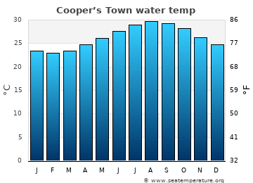 Cooper's Town average sea sea_temperature chart