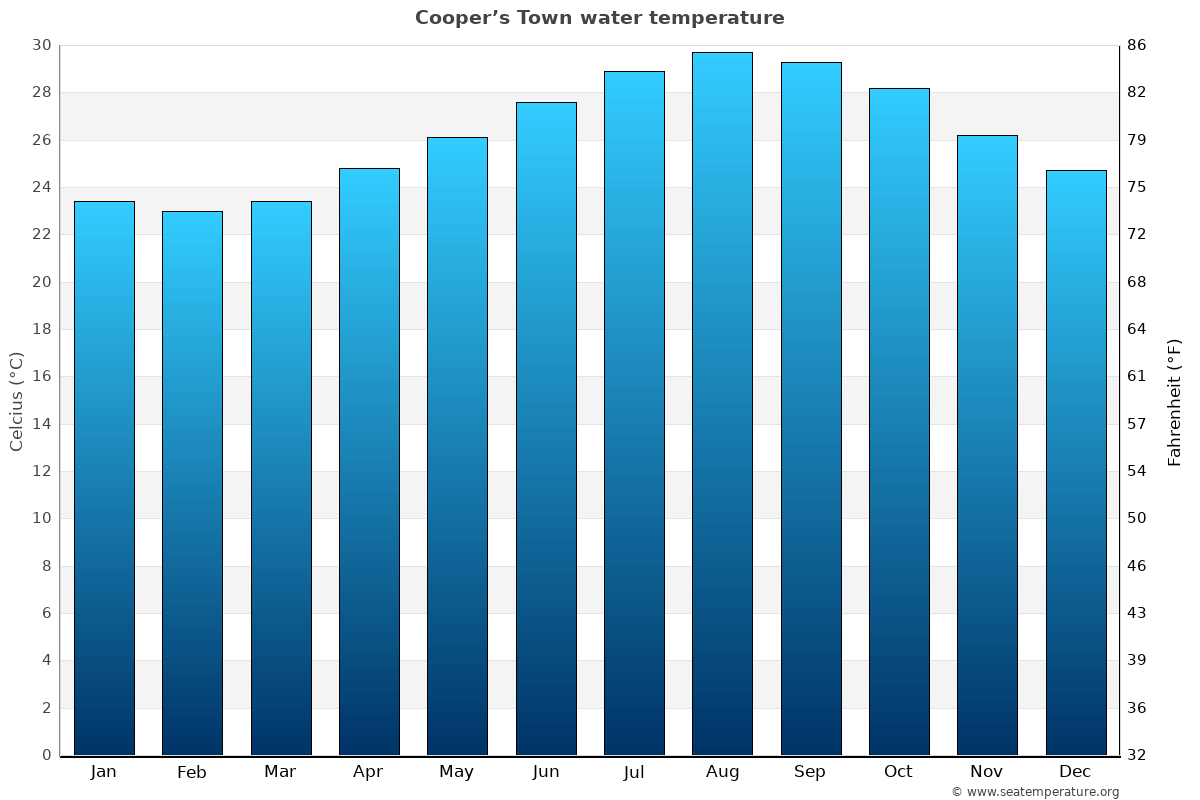 Cooper's Town average water temperatures