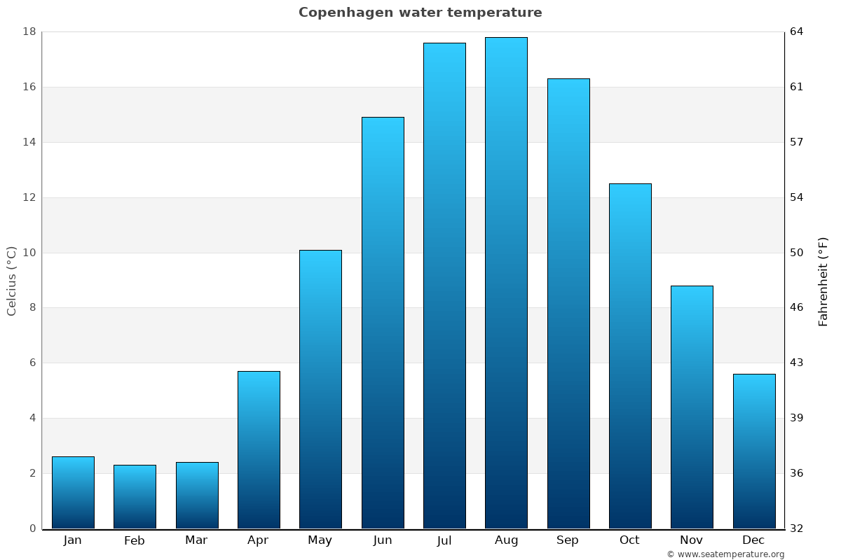 Copenhagen average sea temperature chart