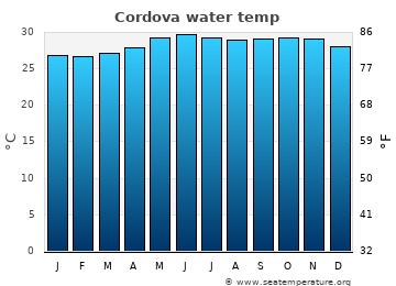Cordova average sea temperature chart