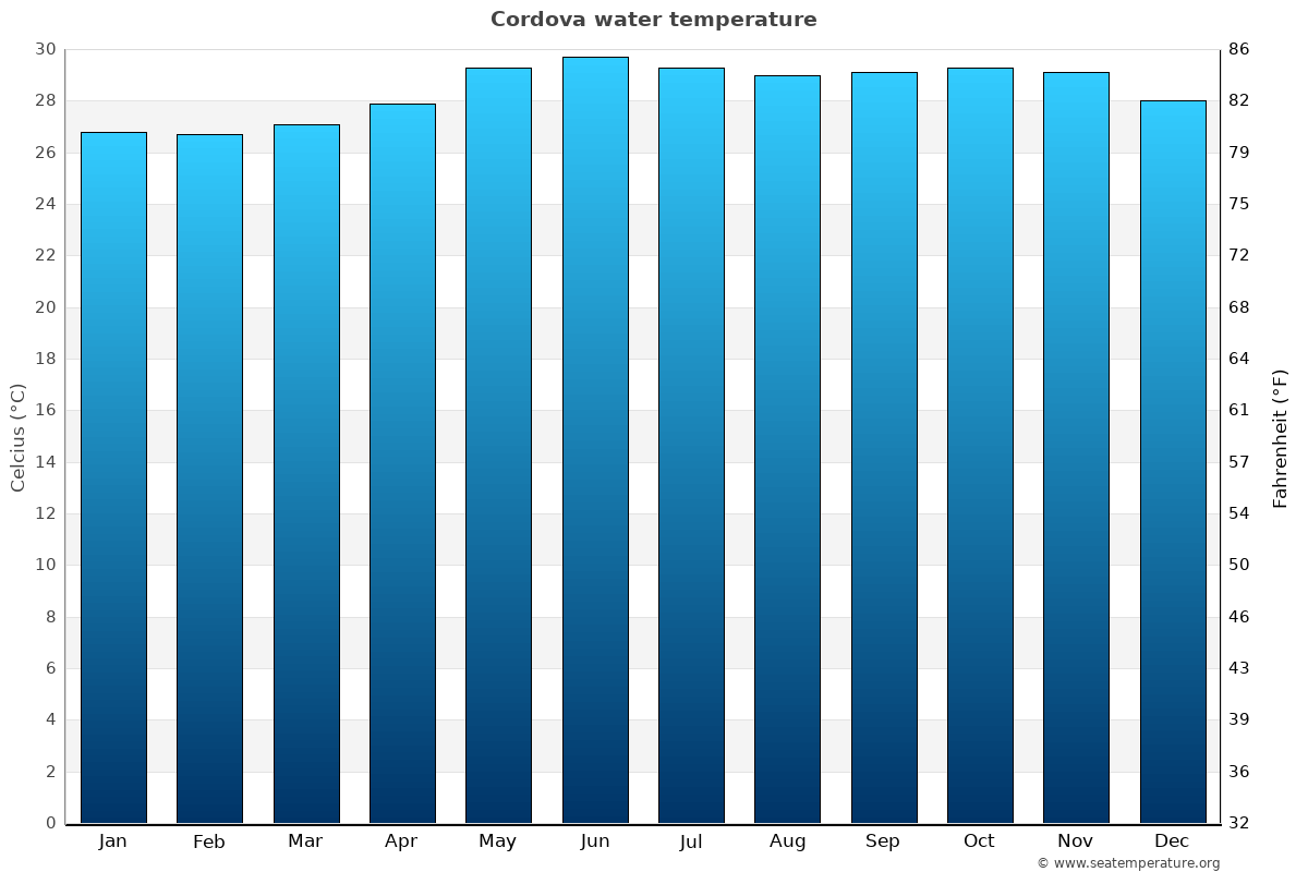 Cordova average water temperatures
