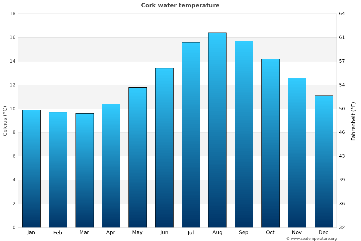 Cork average water temperatures