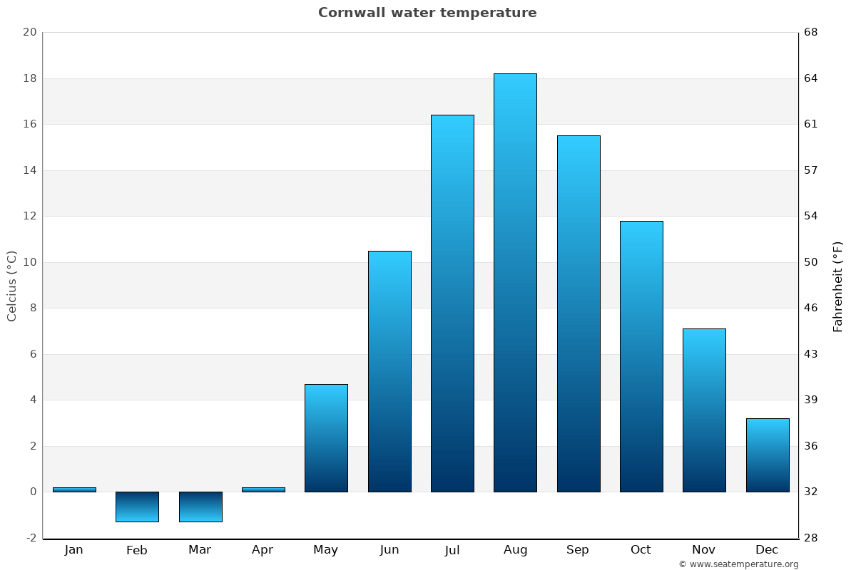 Cornwall average water temperatures