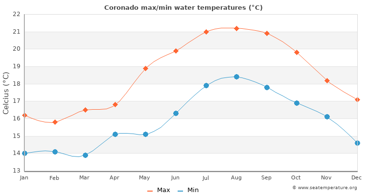 Coronado average maximum / minimum water temperatures