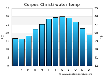 Corpus Christi average sea temperature chart