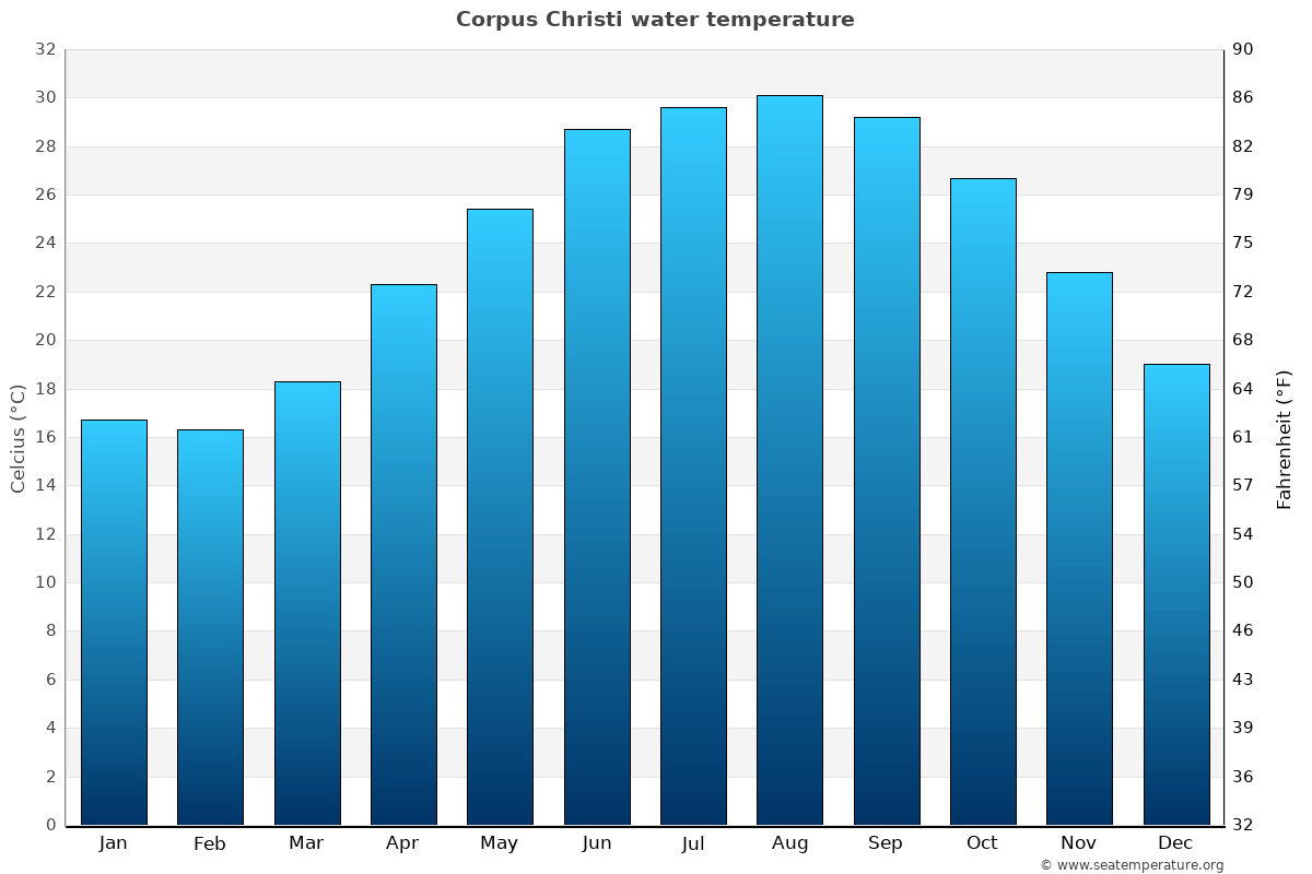 Corpus Christi average water temperatures