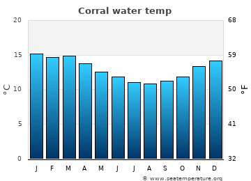 Corral average sea temperature chart