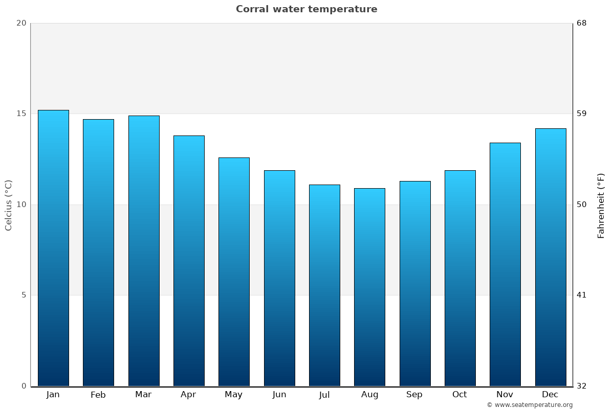 Corral average water temperatures
