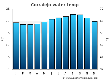 Corralejo average sea temperature chart