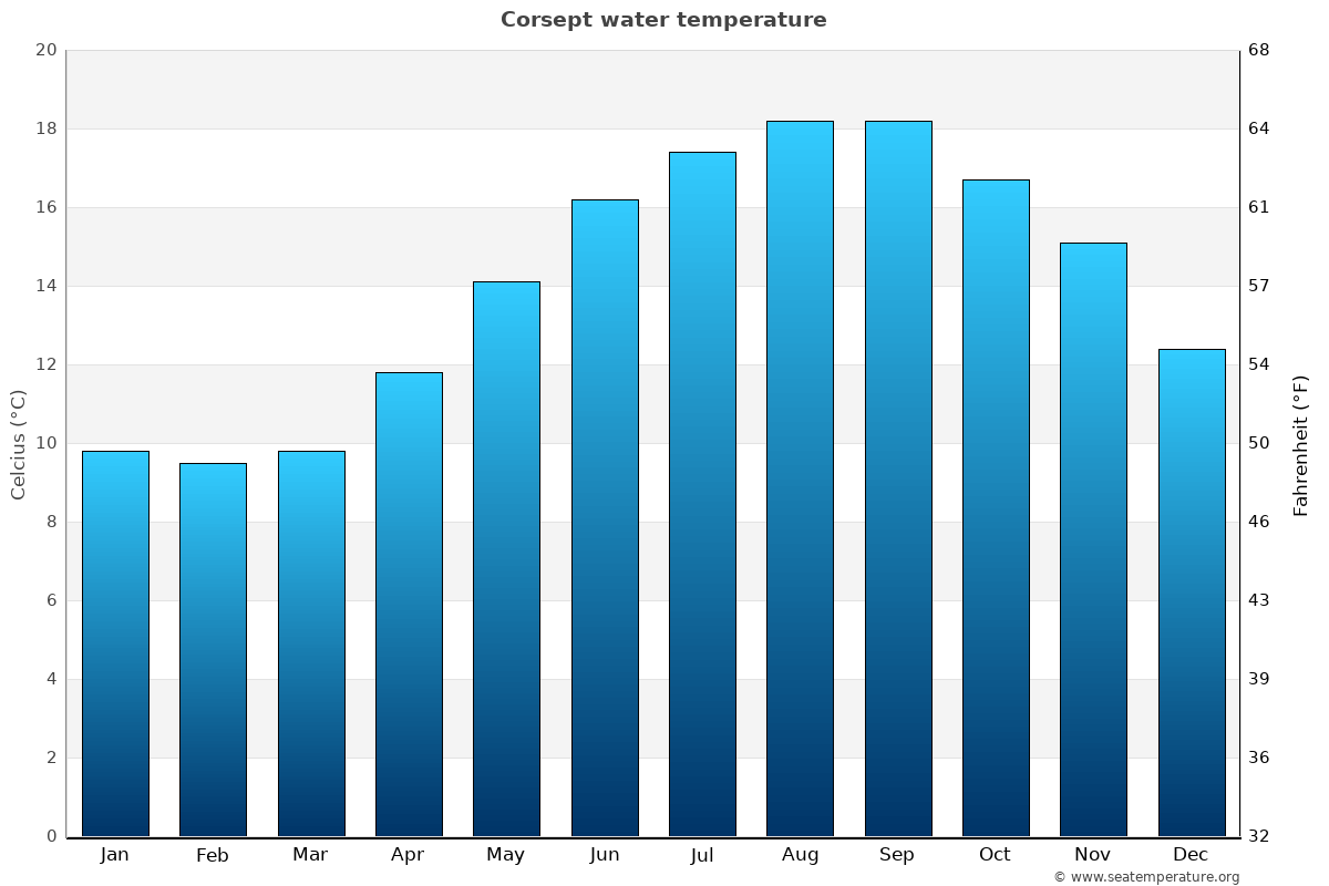 Corsept average sea temperature chart
