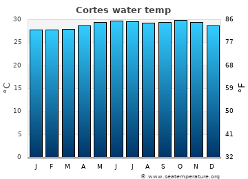 Cortes average sea temperature chart