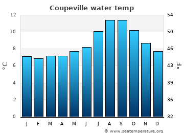 Coupeville average sea temperature chart