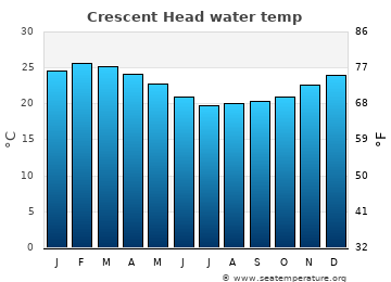 Crescent Head average sea temperature chart
