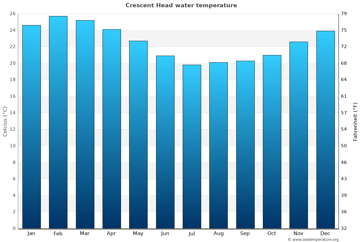 Crescent Head average water temperatures