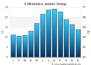 Crikvenica average sea temperature chart