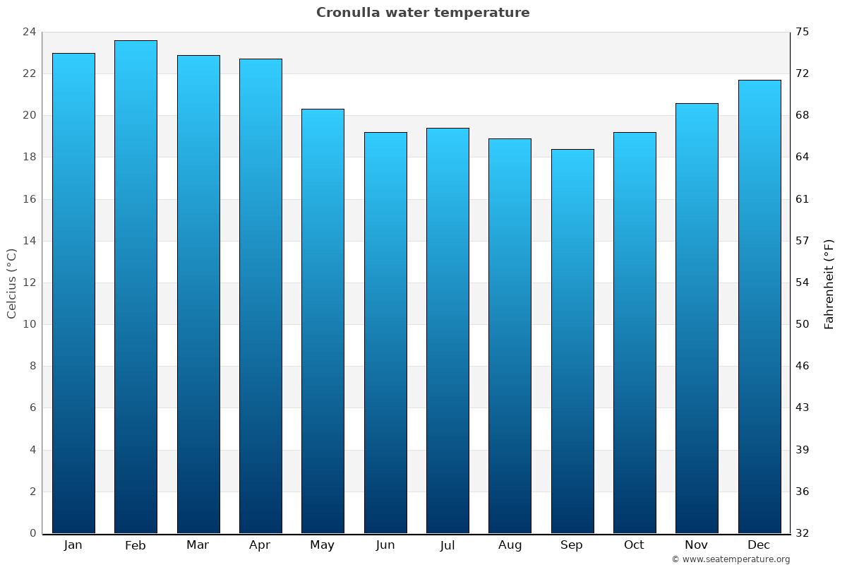 Cronulla average water temperatures