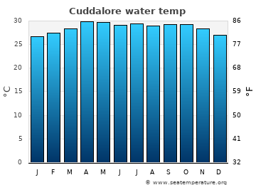Cuddalore average sea temperature chart