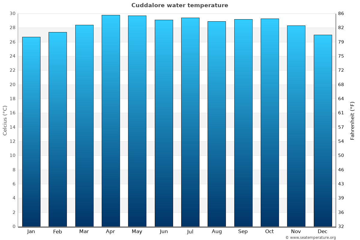 Cuddalore average water temperatures