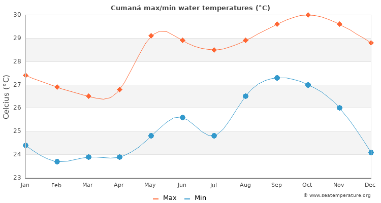 Cumaná average maximum / minimum water temperatures