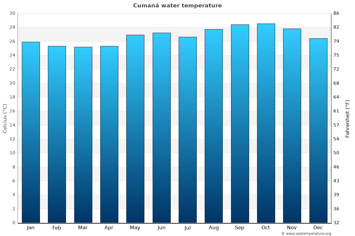 Cumaná average water temperatures