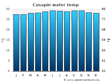 Cusapín average sea sea_temperature chart