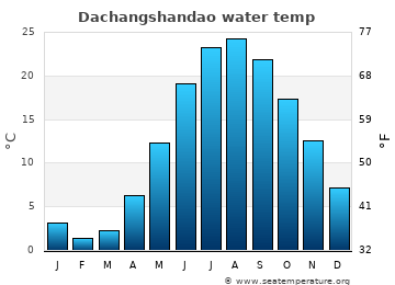 Dachangshandao average sea temperature chart