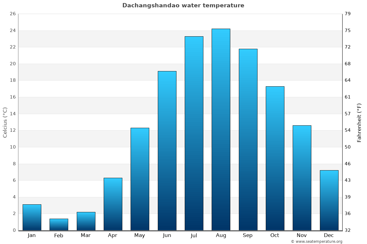 Dachangshandao average water temperatures