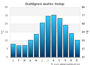 Dahlgren average sea temperature chart