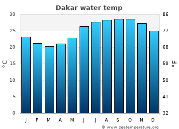 Dakar average sea temperature chart