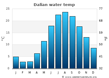Dalian average sea temperature chart