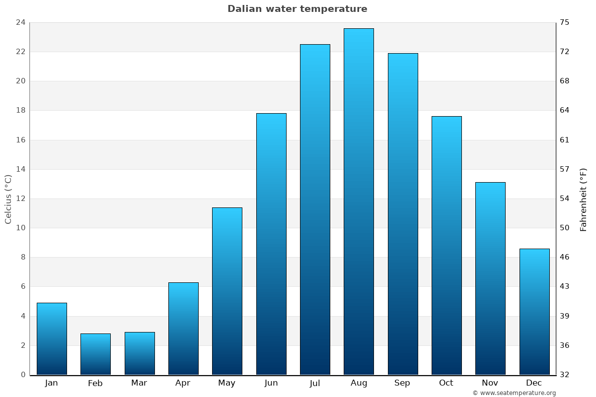 Dalian average water temperatures