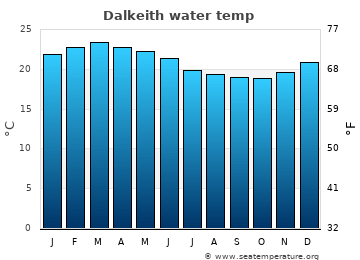 Dalkeith average sea temperature chart
