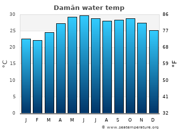 Damān average sea temperature chart