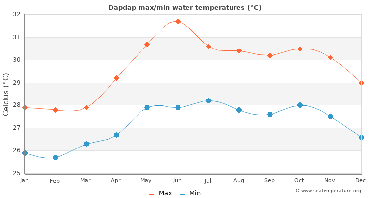 Dapdap average maximum / minimum water temperatures
