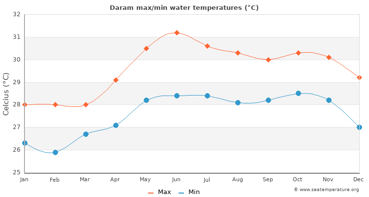Daram average maximum / minimum water temperatures