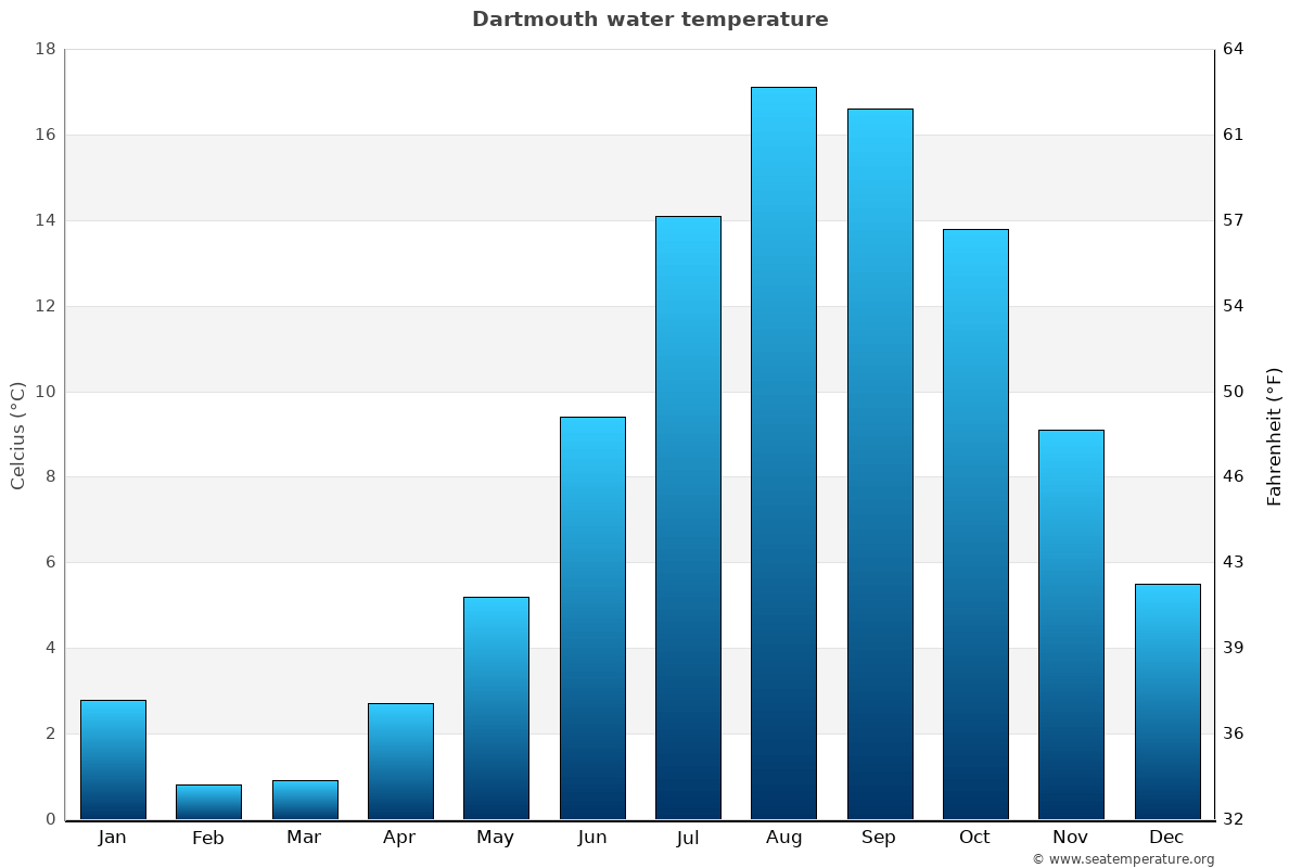 Dartmouth average water temperatures