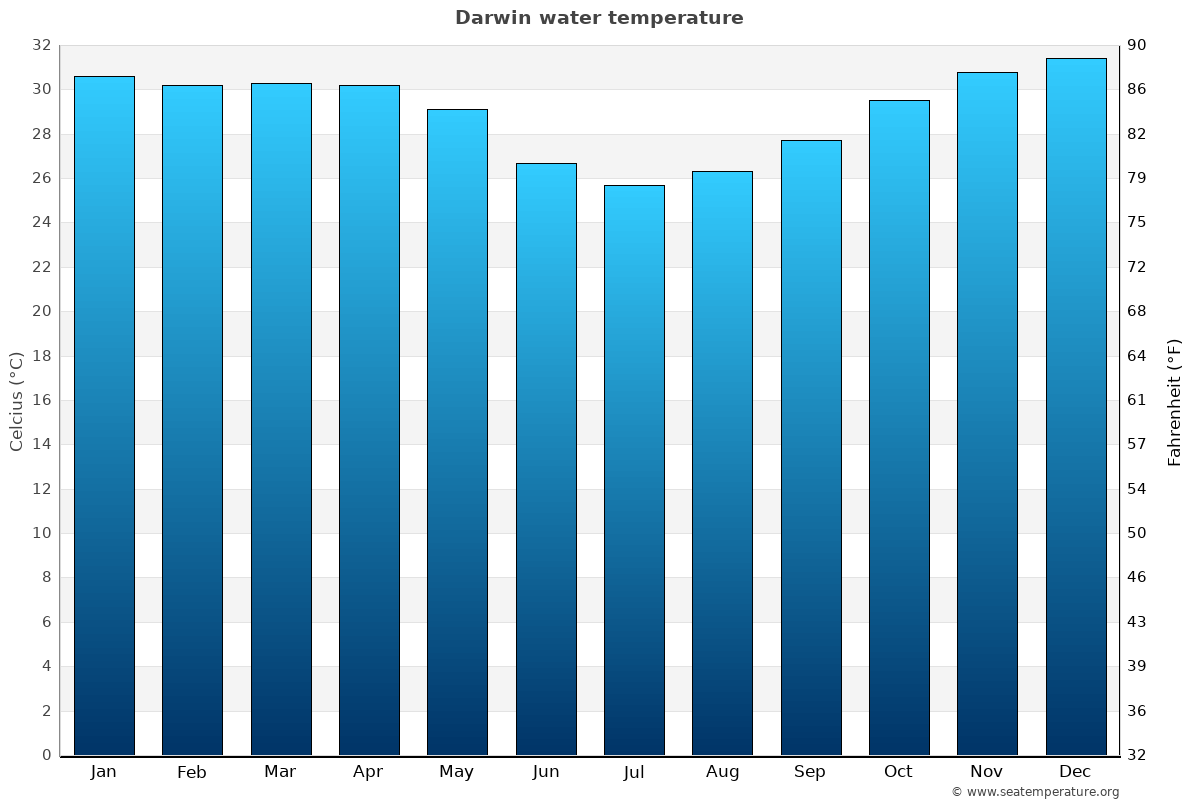 Darwin average water temperatures