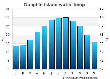 Dauphin Island average sea temperature chart