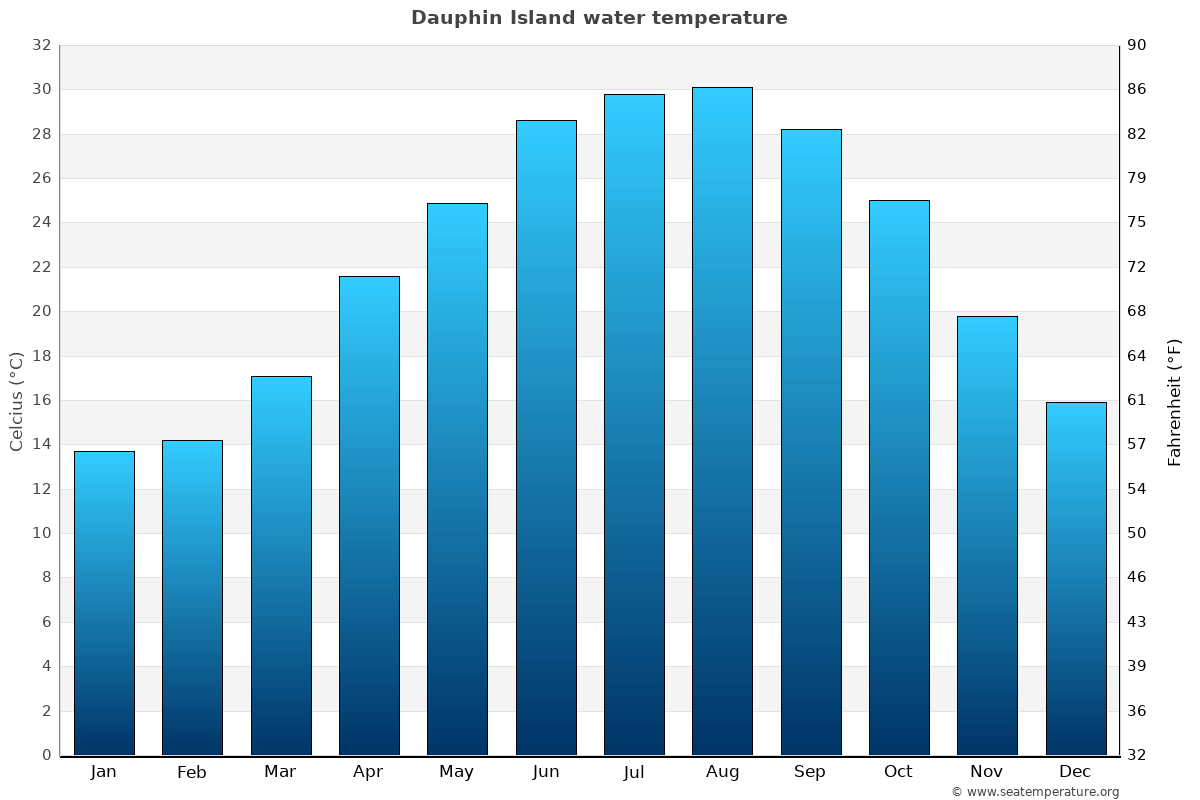 Dauphin Island average water temperatures