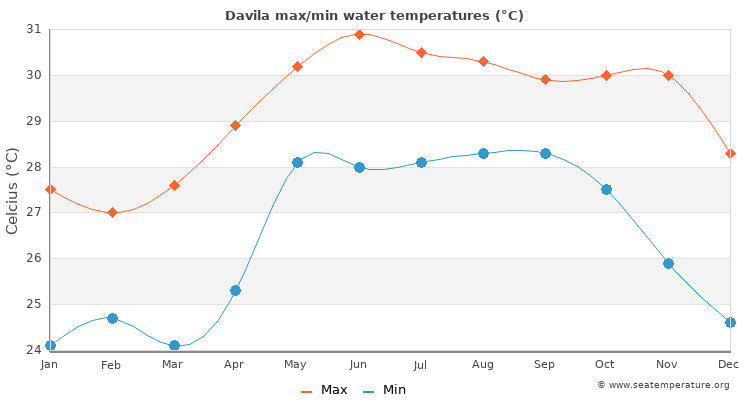Davila average maximum / minimum water temperatures