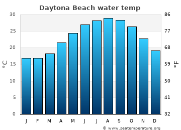 Daytona Beach average sea temperature chart