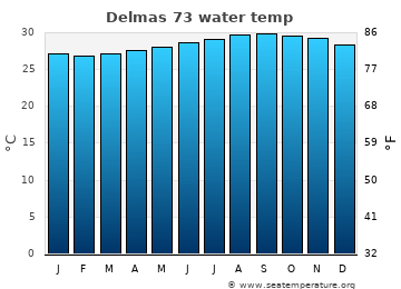 Delmas 73 average sea temperature chart