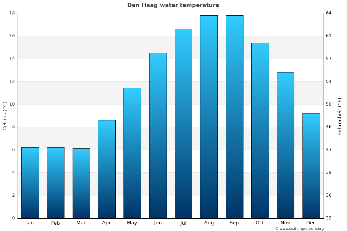 Den Haag average water temperatures
